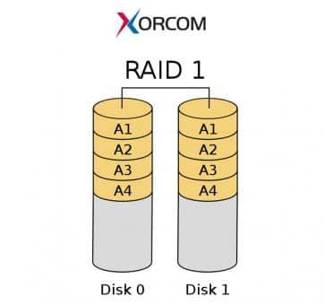 Xorcom RAID1 Upgrade - XR0064